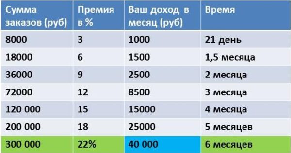 сколько можно заработать в орифлейм